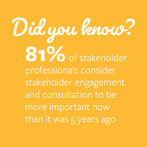 A stakeholder engagement statistic from The North American Stakeholder Engagement and Consultation Practitioners Survey Report